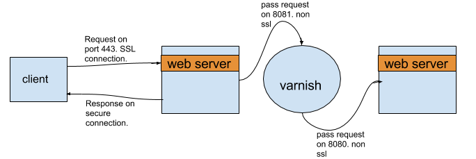 Web stack for SSL with Varnish