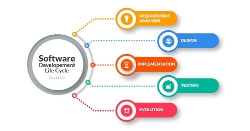 Understanding The Software Development Life Cycle Sdlc Blog Innoraft