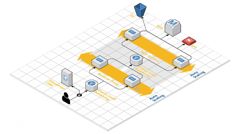 AWS Architecture Diagram for Drupal Website